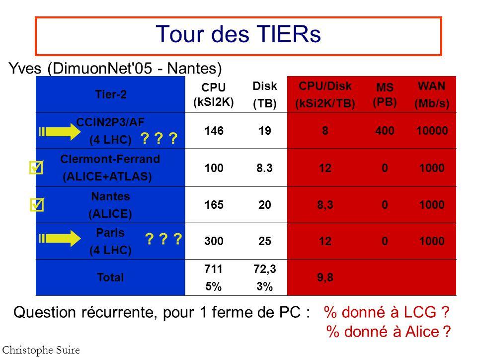 Tour des TIERs Christophe Suire Yves (DimuonNet'05 - Nantes) Tier-2 CPU (kSI2K) Disk (TB) CPU/Disk (kSi2K/TB) MS (PB) WAN (Mb/s) CCIN2P3/AF (4 LHC) 14