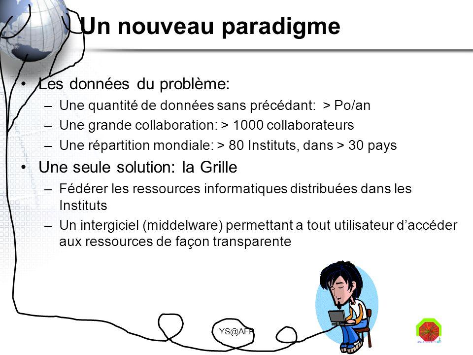 YS@AFP Un nouveau paradigme Les données du problème: –Une quantité de données sans précédant: > Po/an –Une grande collaboration: > 1000 collaborateurs