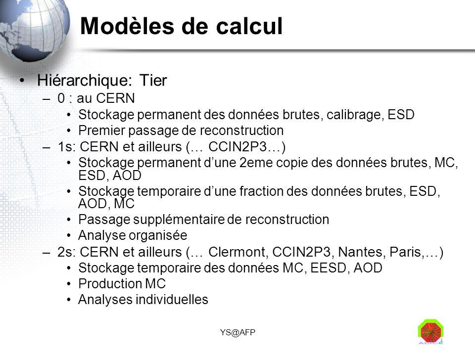 YS@AFP Modèles de calcul Hiérarchique: Tier –0 : au CERN Stockage permanent des données brutes, calibrage, ESD Premier passage de reconstruction –1s:
