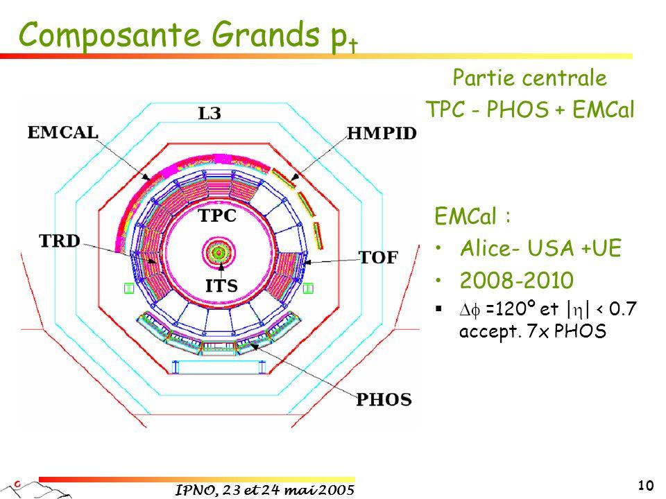 IPNO, 23 et 24 mai 2005 10 Composante Grands p t EMCal : Alice- USA +UE 2008-2010 =120º et | | < 0.7 accept. 7x PHOS Partie centrale TPC - PHOS + EMCa