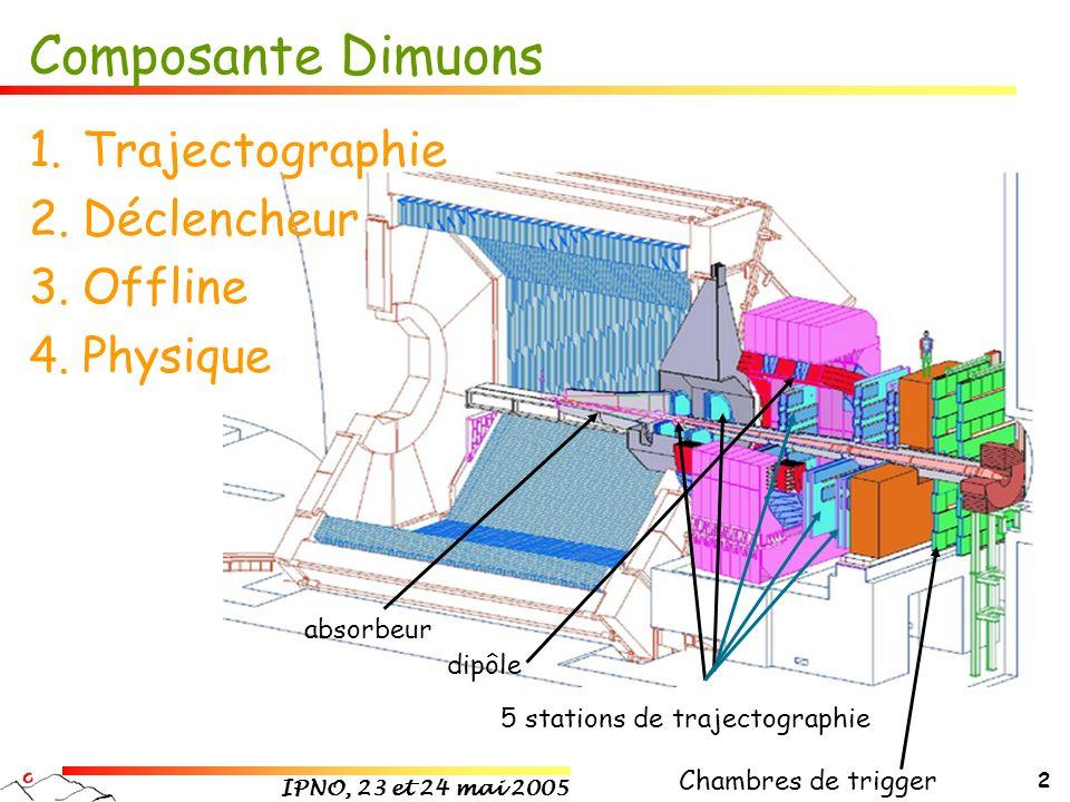 IPNO, 23 et 24 mai 2005 2 absorbeur dipôle Chambres de trigger 5 stations de trajectographie Composante Dimuons 1.Trajectographie 2.Déclencheur 3.Offl