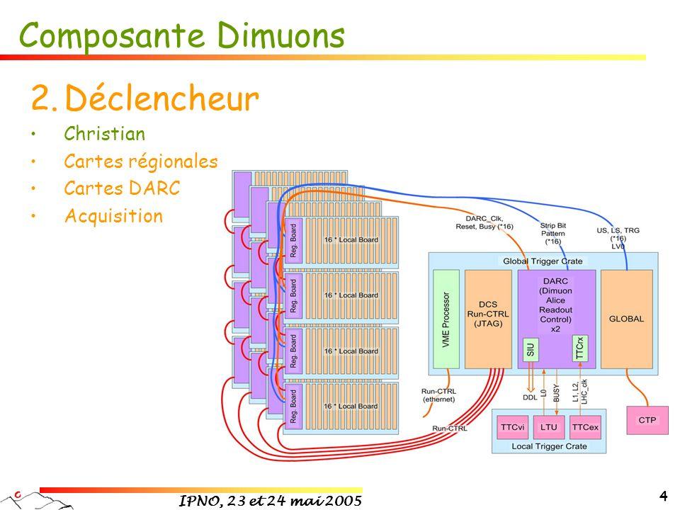IPNO, 23 et 24 mai 2005 5 Composante Dimuons 3.Offline Christian, Laurent, Ginés + Jean-Pierre Restructuration Développement 4.Physique Ginés Études de la production de J/ et avec la simulation complète du spectromètre (définition dun cocktail de sources de muons) Talk à Phase Transitions in Strongly Interacting Matter (Prague, août 2004), Nucl.Phys.