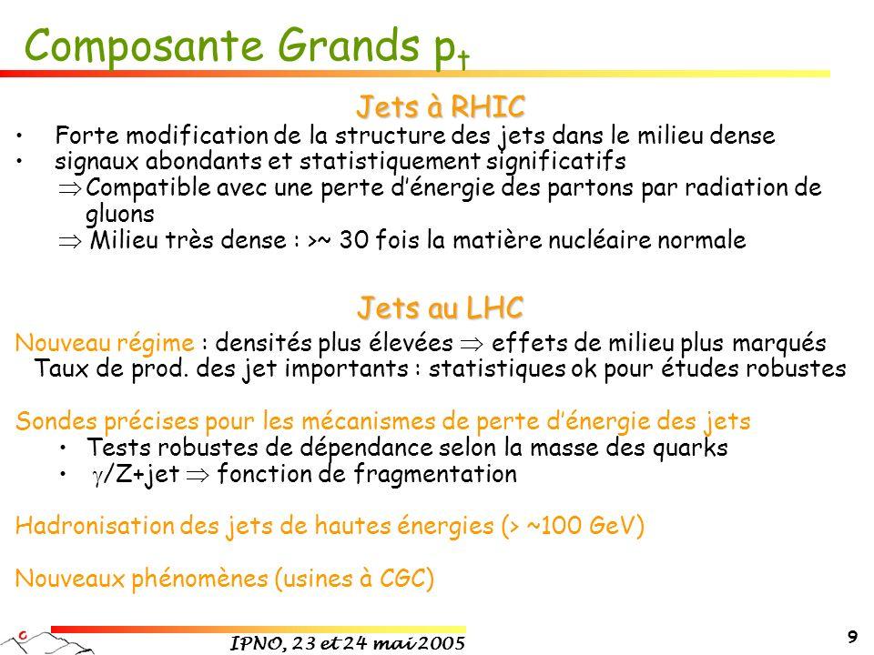 IPNO, 23 et 24 mai 2005 9 Composante Grands p t Jets à RHIC Forte modification de la structure des jets dans le milieu dense signaux abondants et stat