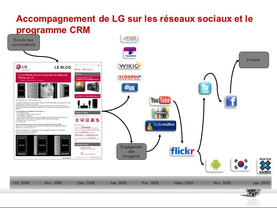 Accompagnement de LG sur les réseaux sociaux et le programme CRM Nov. 2008Déc. 2008Jan. 2009Fév. 2009Mars. 2009Nov. 2009Oct. 2008Jan. 2010 Engagement