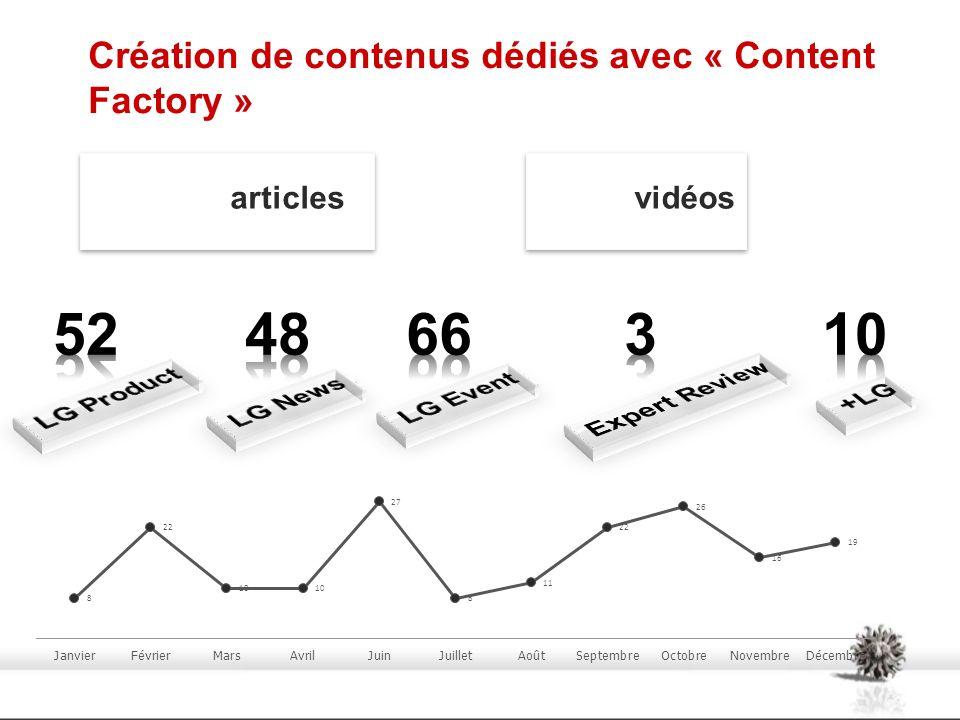 Création de contenus dédiés avec « Content Factory » articlesvidéos