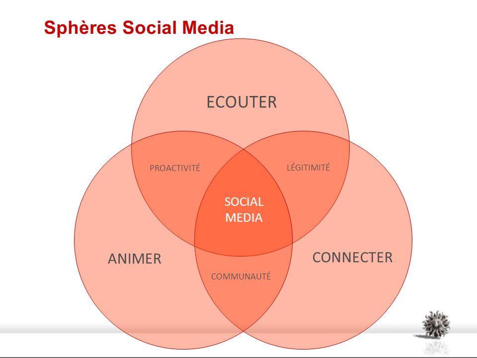 ECOUTER ANIMER CONNECTER PROACTIVITÉ LÉGITIMITÉ COMMUNAUTÉ SOCIAL MEDIA Sphères Social Media