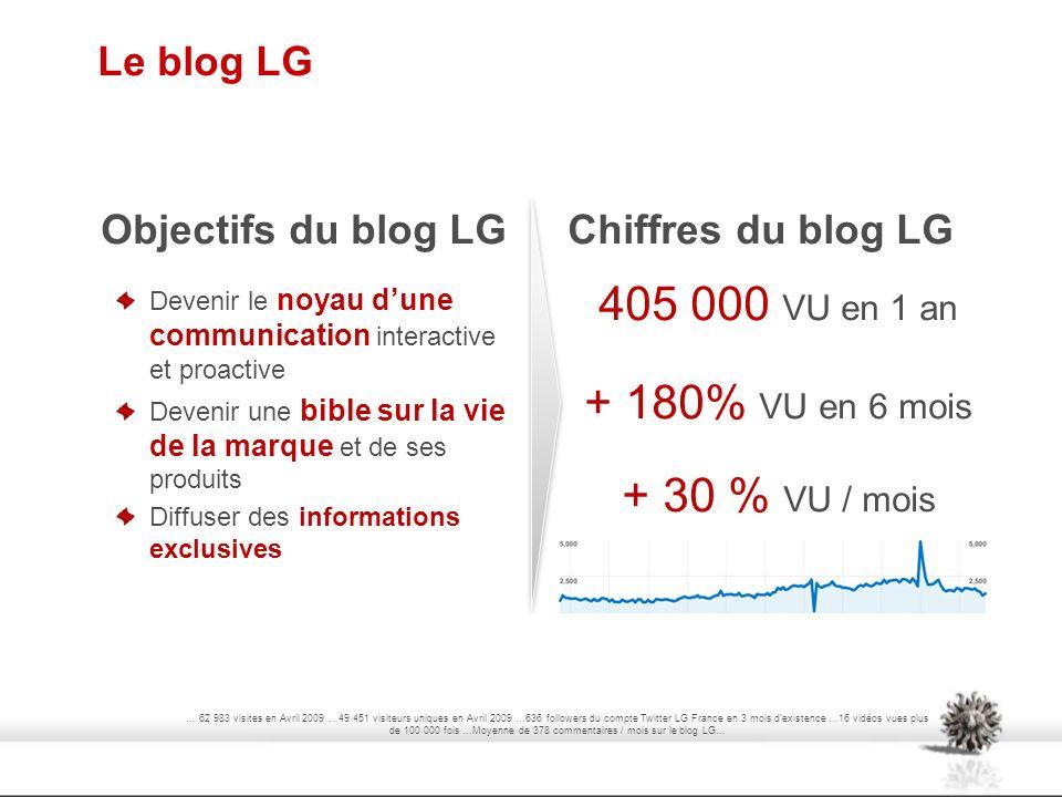 Le blog LG Objectifs du blog LG Devenir le noyau dune communication interactive et proactive Devenir une bible sur la vie de la marque et de ses produ