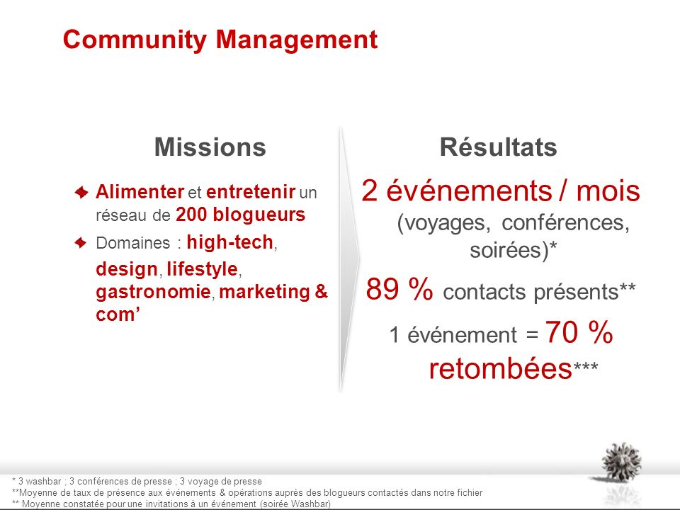 Community Management Missions Alimenter et entretenir un réseau de 200 blogueurs Domaines : high-tech, design, lifestyle, gastronomie, marketing & com