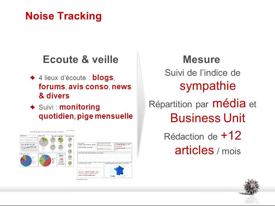 Noise Tracking Ecoute & veille 4 lieux découte : blogs, forums, avis conso, news & divers Suivi : monitoring quotidien, pige mensuelle Mesure Suivi de