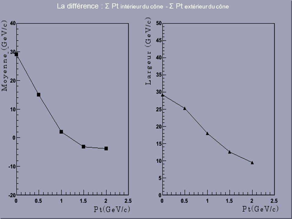 La différence : Σ Pt intérieur du cône - Σ Pt extérieur du cône