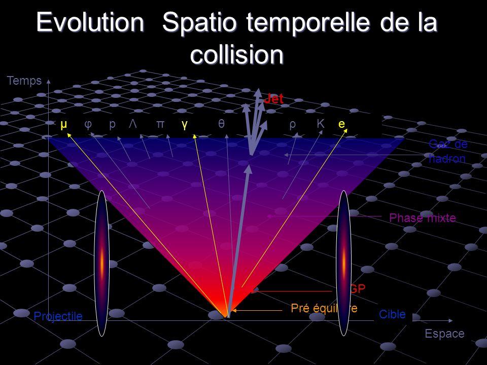 Evolution Spatio temporelle de la collision Pré équilibre QGP Phase mixte Gaz de hadron Projectile Cible Espace Temps µ φ p Λ π γ θ ρ Κ e Jet