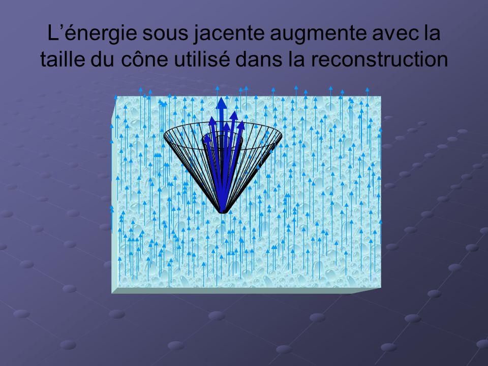 Lénergie sous jacente augmente avec la taille du cône utilisé dans la reconstruction