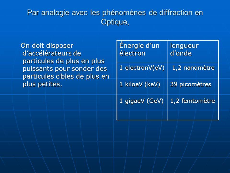 Par analogie avec les phénomènes de diffraction en Optique, On doit disposer daccélérateurs de particules de plus en plus puissants pour sonder des pa