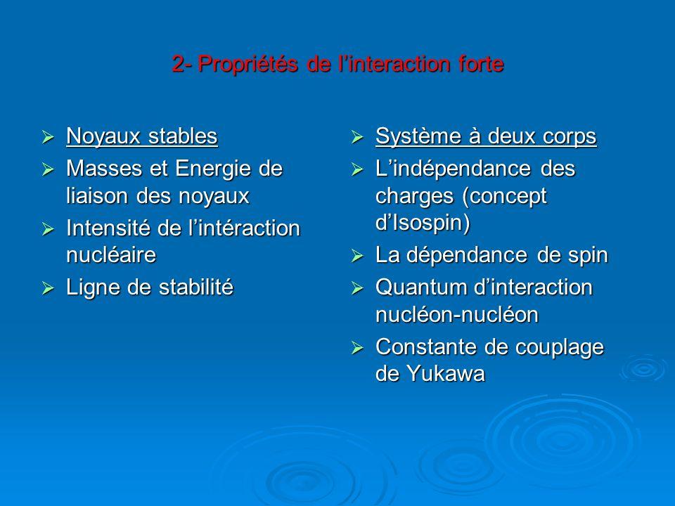 2- Propriétés de linteraction forte Noyaux stables Noyaux stables Masses et Energie de liaison des noyaux Masses et Energie de liaison des noyaux Inte