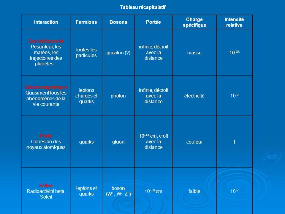 Tableau récapitulatif InteractionFermionsBosonsPortée Charge spécifique Intensité relative Gravitationnelle Pesanteur, les marées, les trajectoires de