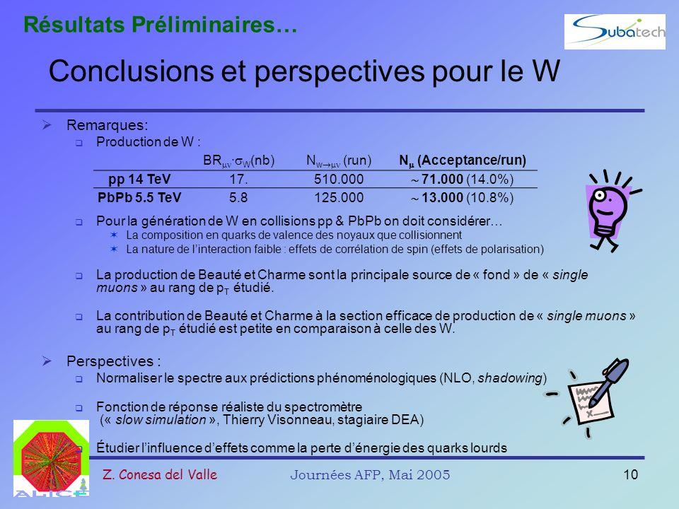 Z. Conesa del ValleJournées AFP, Mai 200510 Conclusions et perspectives pour le W Remarques: Production de W : Pour la génération de W en collisions p