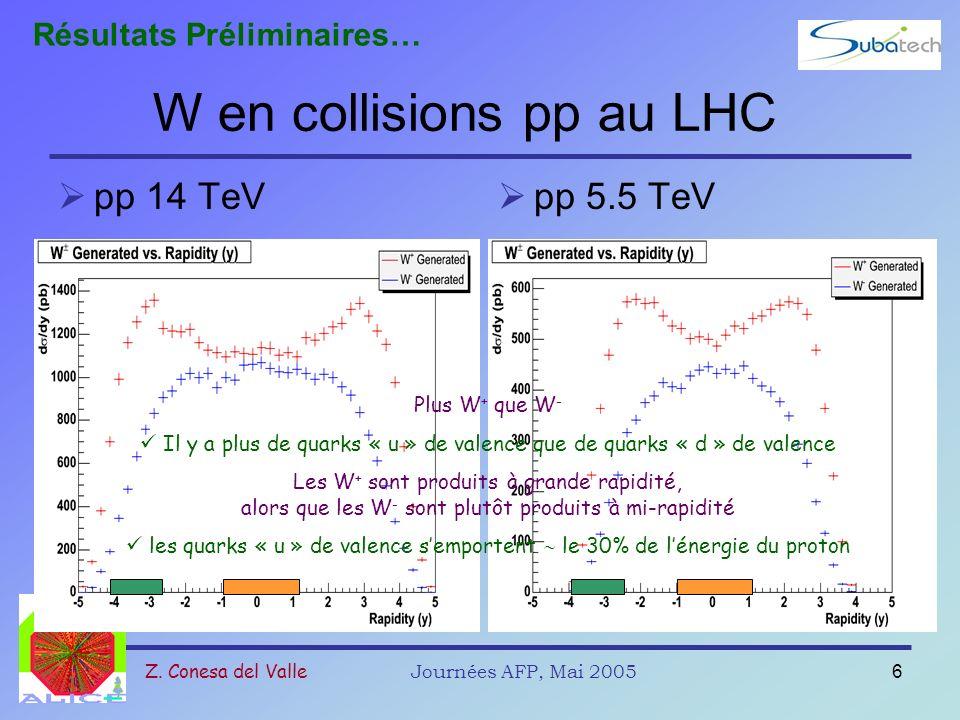 Z. Conesa del ValleJournées AFP, Mai 20056 W en collisions pp au LHC pp 14 TeV pp 5.5 TeV Plus W + que W - Il y a plus de quarks « u » de valence que