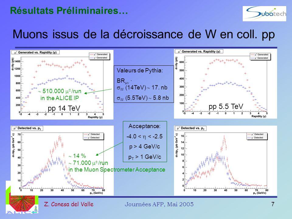 Z. Conesa del ValleJournées AFP, Mai 20057 Muons issus de la décroissance de W en coll. pp pp 14 TeV pp 5.5 TeV Valeurs de Pythia: BR · W (14TeV) 17.