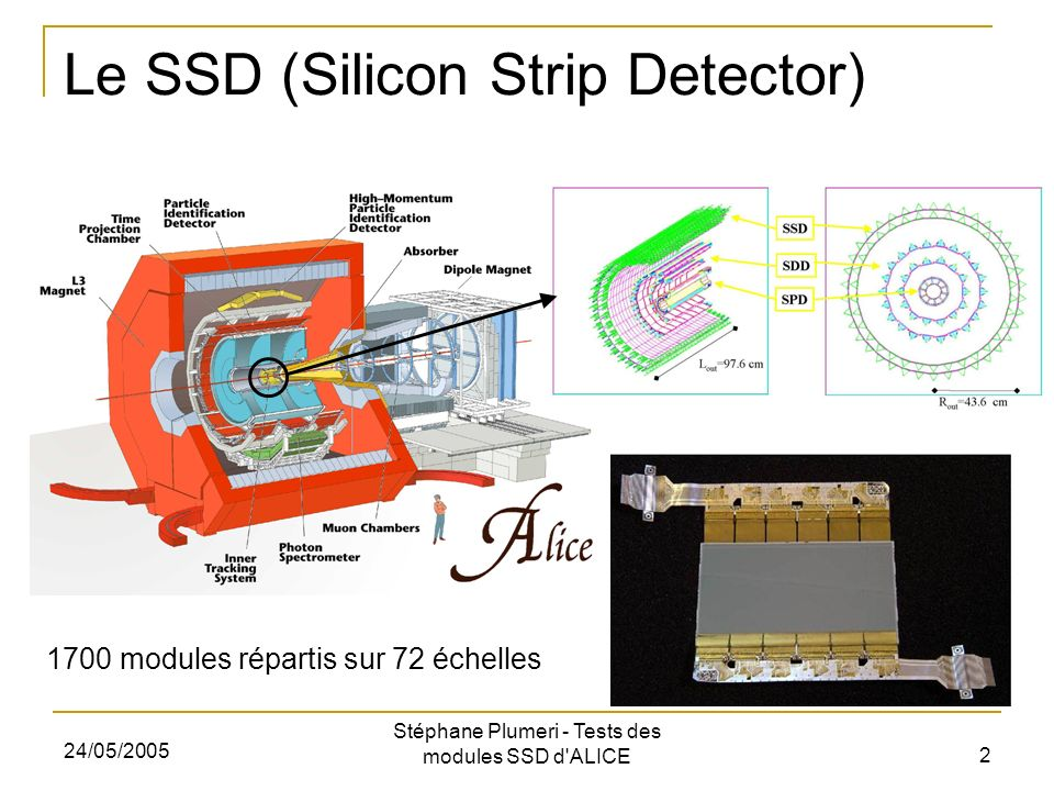 24/05/2005 Stéphane Plumeri - Tests des modules SSD d ALICE 2 Le SSD (Silicon Strip Detector) 1700 modules répartis sur 72 échelles