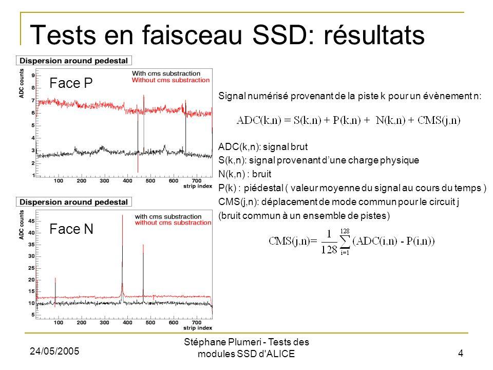 24/05/2005 Stéphane Plumeri - Tests des modules SSD d ALICE 5 Tests en faisceau ITS Pixels Micro-pistesDérive Tests en faisceau commun a lITS (π 150 GeV SPS, Nov.