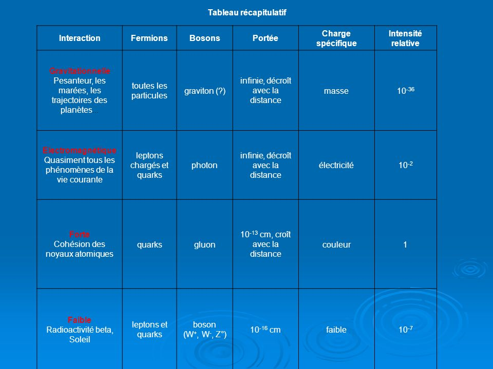 Tableau récapitulatif InteractionFermionsBosonsPortée Charge spécifique Intensité relative Gravitationnelle Pesanteur, les marées, les trajectoires des planètes...