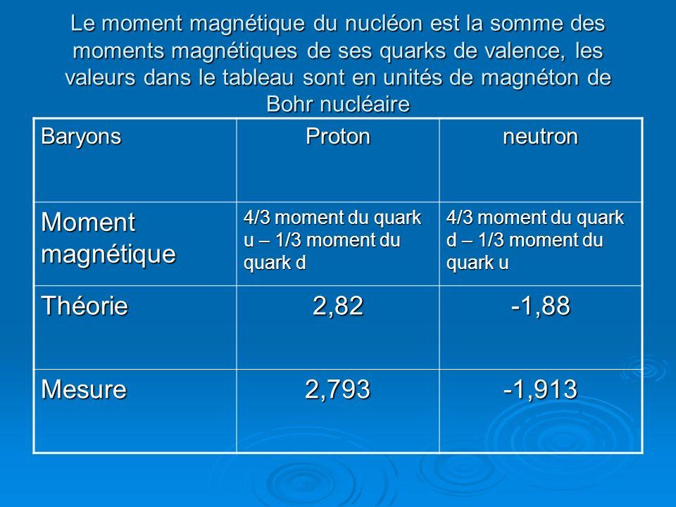 Le moment magnétique du nucléon est la somme des moments magnétiques de ses quarks de valence, les valeurs dans le tableau sont en unités de magnéton de Bohr nucléaire BaryonsProtonneutron Moment magnétique 4/3 moment du quark u – 1/3 moment du quark d 4/3 moment du quark d – 1/3 moment du quark u Théorie2,82-1,88 Mesure2,793-1,913