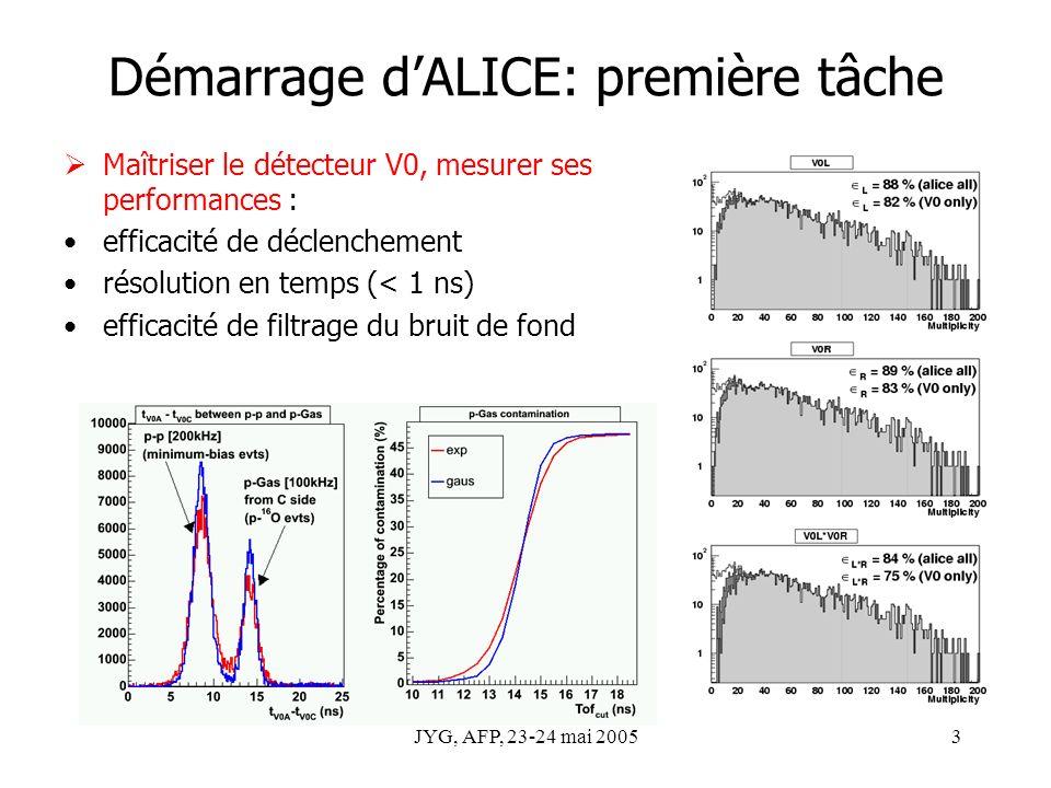 JYG, AFP, 23-24 mai 20053 Démarrage dALICE: première tâche Maîtriser le détecteur V0, mesurer ses performances : efficacité de déclenchement résolution en temps (< 1 ns) efficacité de filtrage du bruit de fond