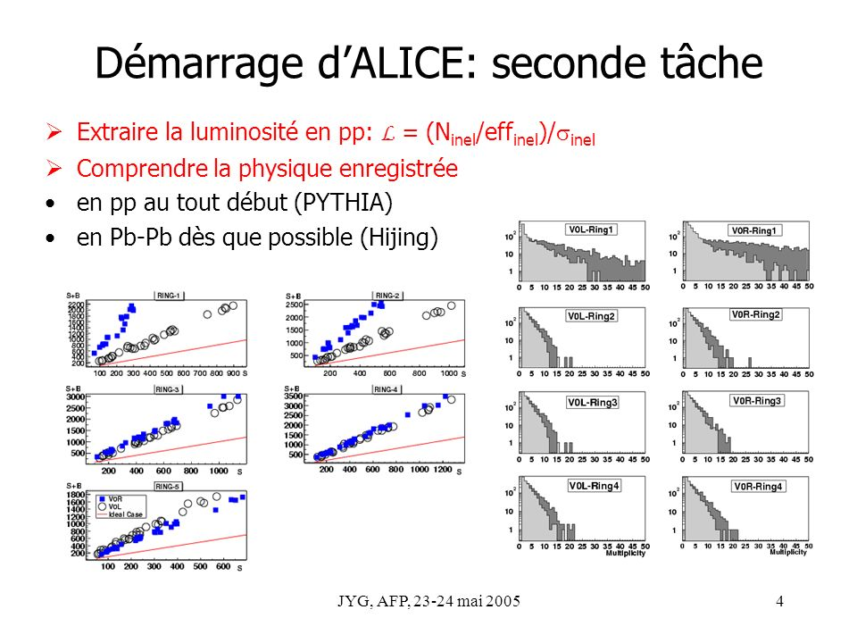 JYG, AFP, 23-24 mai 20054 Démarrage dALICE: seconde tâche Extraire la luminosité en pp: L = (N inel /eff inel )/ inel Comprendre la physique enregistrée en pp au tout début (PYTHIA) en Pb-Pb dès que possible (Hijing)