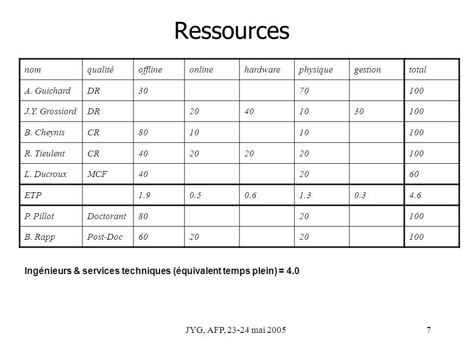 JYG, AFP, 23-24 mai 20057 Ressources nomqualitéofflineonlinehardwarephysiquegestiontotal A. GuichardDR3070100 J.Y. GrossiordDR20401030100 B. CheynisCR