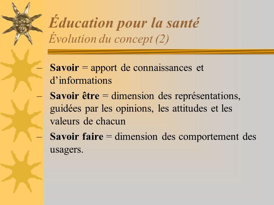 Éducation pour la santé Évolution du concept (2) –Savoir = apport de connaissances et dinformations –Savoir être = dimension des représentations, guid