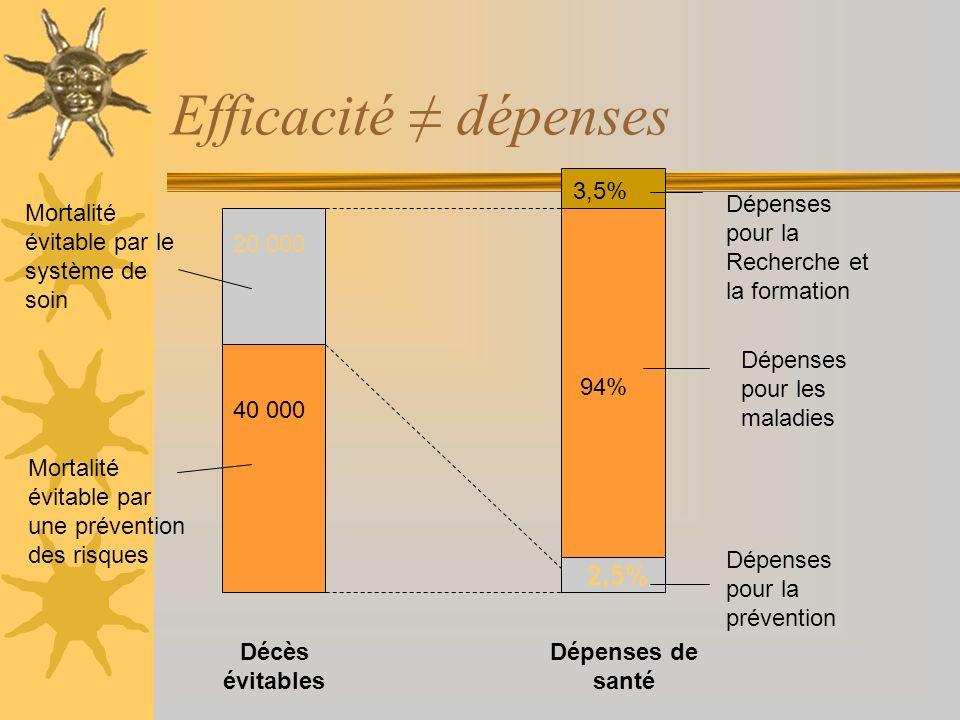 Efficacité dépenses 20 000 40 000 Mortalité évitable par le système de soin Mortalité évitable par une prévention des risques Décès évitables Dépenses
