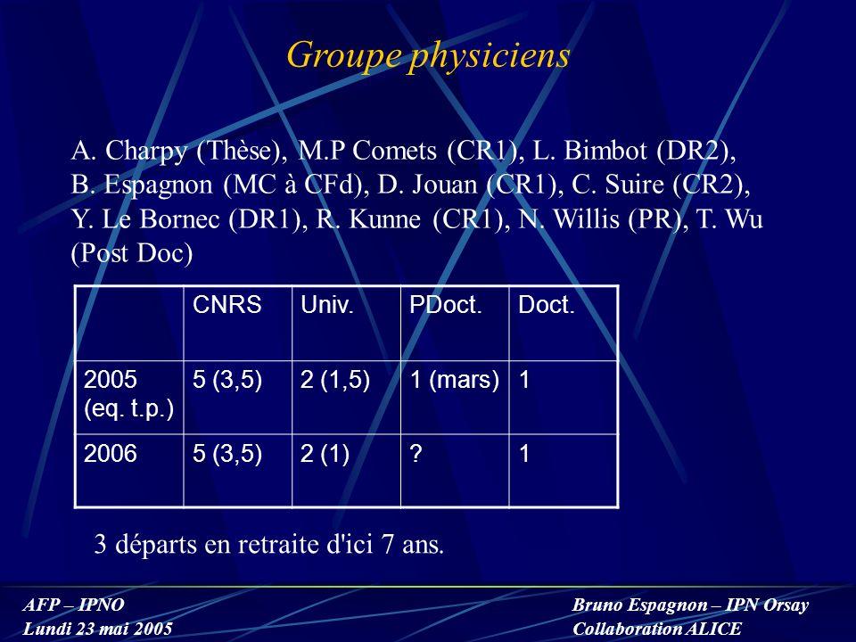 AFP – IPNO Lundi 23 mai 2005 Bruno Espagnon – IPN Orsay Collaboration ALICE Groupe physiciens A. Charpy (Thèse), M.P Comets (CR1), L. Bimbot (DR2), B.