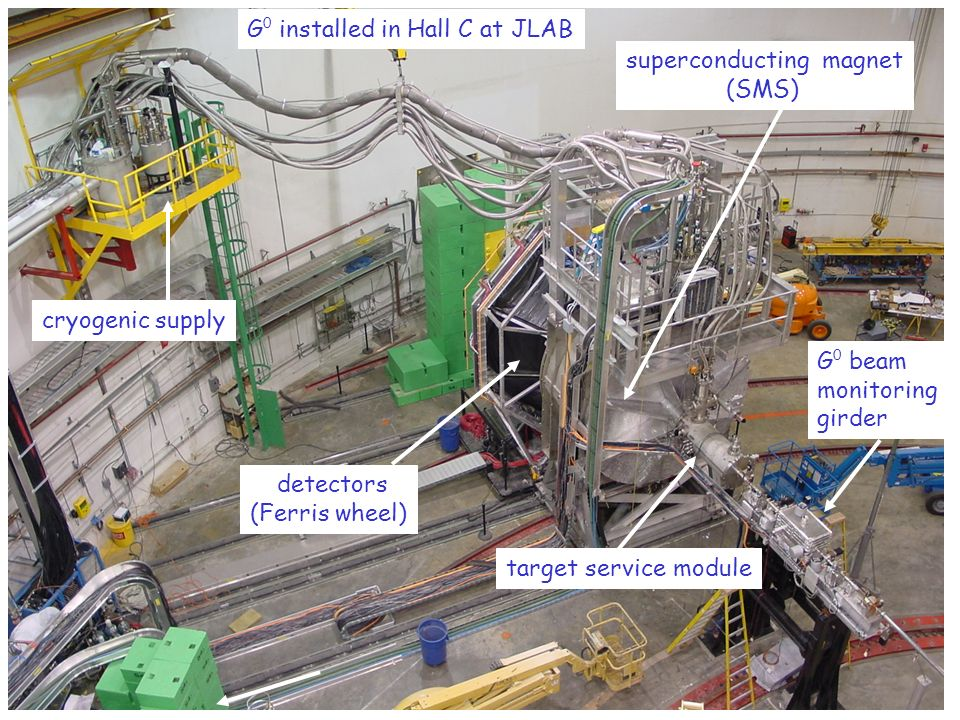 G 0 beam monitoring girder superconducting magnet (SMS) detectors (Ferris wheel) cryogenic supply target service module G 0 installed in Hall C at JLAB