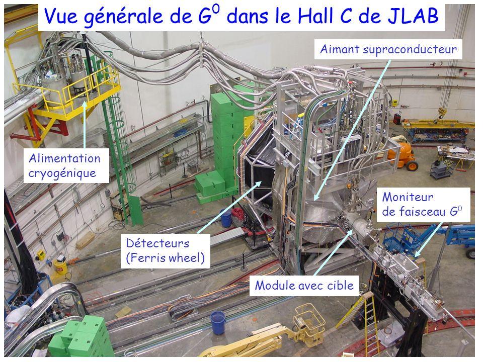 Vue générale de G 0 dans le Hall C de JLAB Alimentation cryogénique Détecteurs (Ferris wheel) Module avec cible Moniteur de faisceau G 0 Aimant suprac