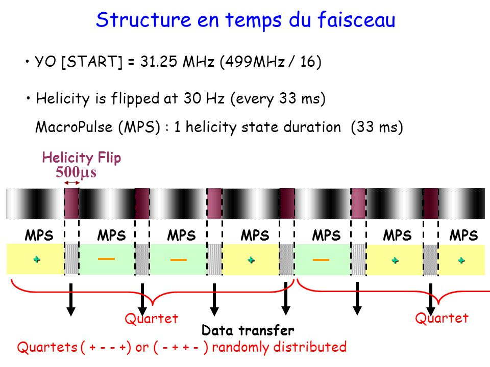 Structure en temps du faisceau YO [START] = 31.25 MHz (499MHz / 16) Helicity is flipped at 30 Hz (every 33 ms) MacroPulse (MPS) : 1 helicity state duration (33 ms) Helicity Flip 500 s Data transfer + + + + MPS Quartet Quartets ( + - - +) or ( - + + - ) randomly distributed