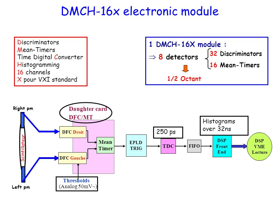DMCH-16x electronic module Discriminators Mean-Timers Time Digital Converter Histogramming 16 channels X pour VXI standard 32 Discriminators 16 Mean-Timers 1/2 Octant 1 DMCH-16X module : 8 detectors EPLD TRIG TDC FIFO DSP Front End DSP VME Lecture Thresholds (Analog 50mV~) Daughter card DFC/MT Histograms over 32ns DFC Droit DFC Gauche Mean Timer Scintillateur Left pm Right pm 250 ps