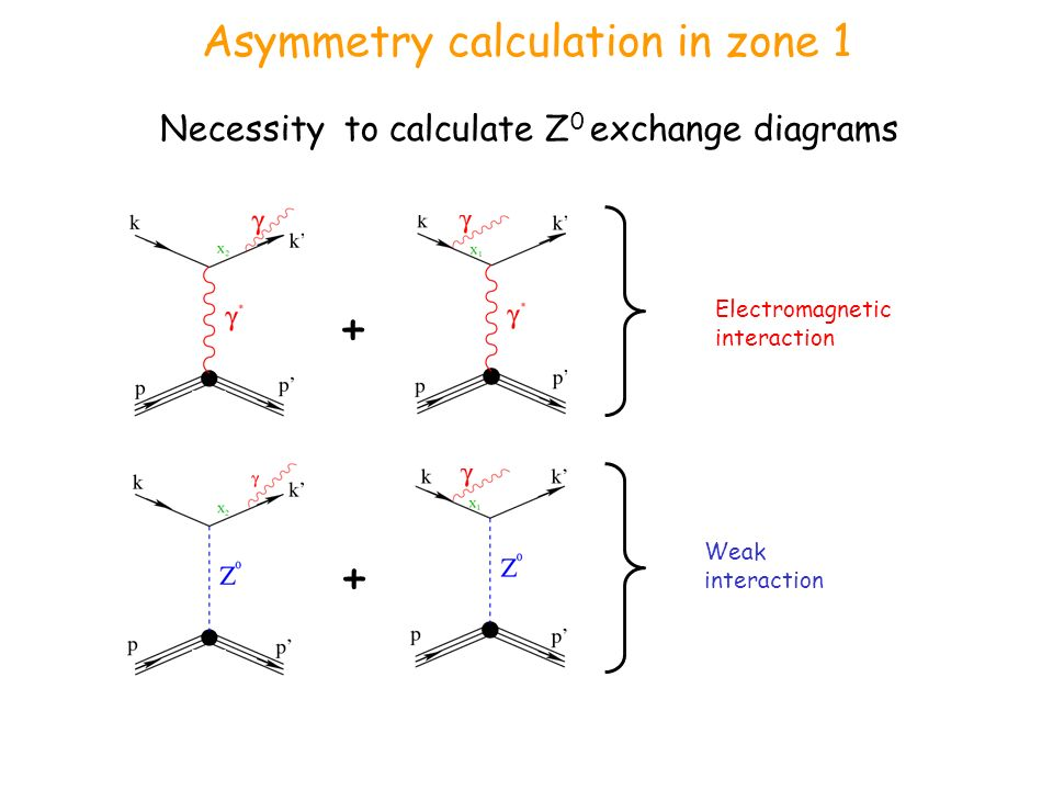Asymmetry calculation in zone 1 Necessity to calculate Z 0 exchange diagrams Electromagnetic interaction Weak interaction + +