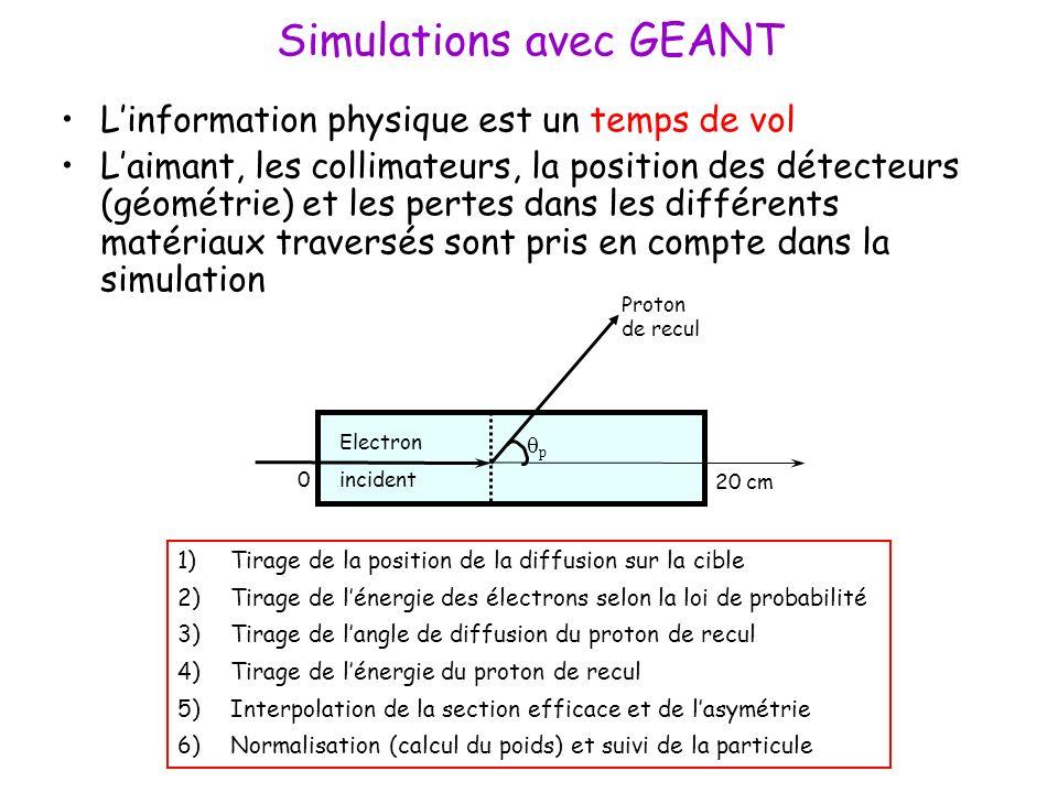 Simulations avec GEANT Linformation physique est un temps de vol Laimant, les collimateurs, la position des détecteurs (géométrie) et les pertes dans les différents matériaux traversés sont pris en compte dans la simulation 1)Tirage de la position de la diffusion sur la cible 2)Tirage de lénergie des électrons selon la loi de probabilité 3)Tirage de langle de diffusion du proton de recul 4)Tirage de lénergie du proton de recul 5)Interpolation de la section efficace et de lasymétrie 6)Normalisation (calcul du poids) et suivi de la particule Electron incident Proton de recul p 0 20 cm