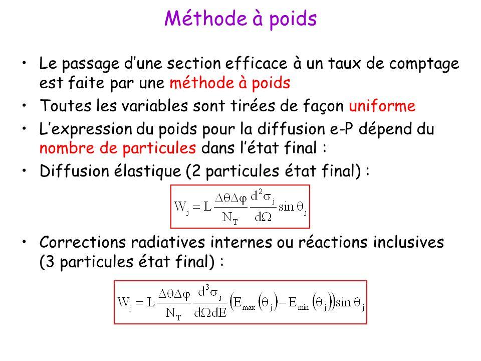 Méthode à poids Le passage dune section efficace à un taux de comptage est faite par une méthode à poids Toutes les variables sont tirées de façon uniforme Lexpression du poids pour la diffusion e-P dépend du nombre de particules dans létat final : Diffusion élastique (2 particules état final) : Corrections radiatives internes ou réactions inclusives (3 particules état final) :