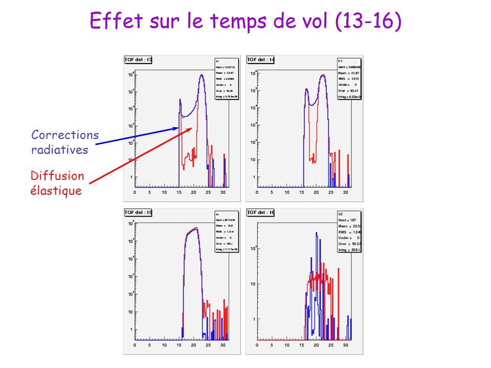 Effet sur le temps de vol (13-16) Corrections radiatives Diffusion élastique