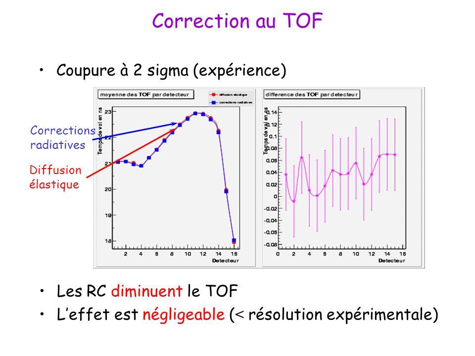 Correction au TOF Coupure à 2 sigma (expérience) Les RC diminuent le TOF Leffet est négligeable ( < résolution expérimentale) Corrections radiatives Diffusion élastique