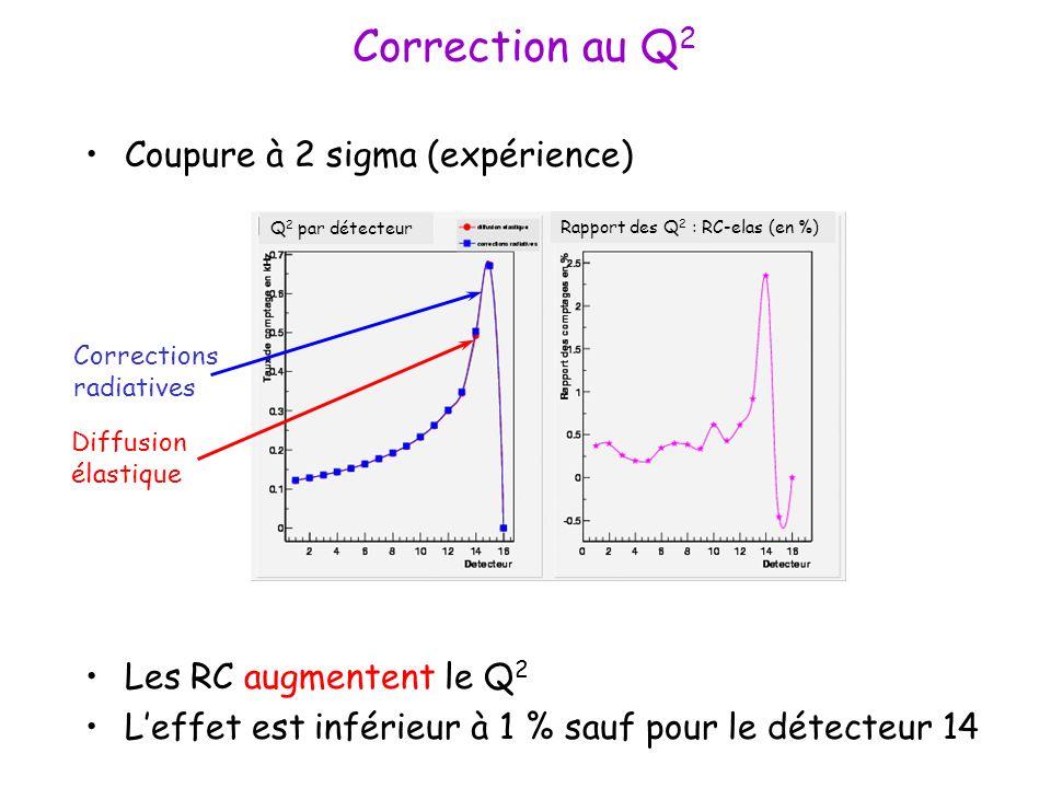 Correction au Q 2 Coupure à 2 sigma (expérience) Les RC augmentent le Q 2 Leffet est inférieur à 1 % sauf pour le détecteur 14 Q 2 par détecteur Rapport des Q 2 : RC-elas (en %) Corrections radiatives Diffusion élastique