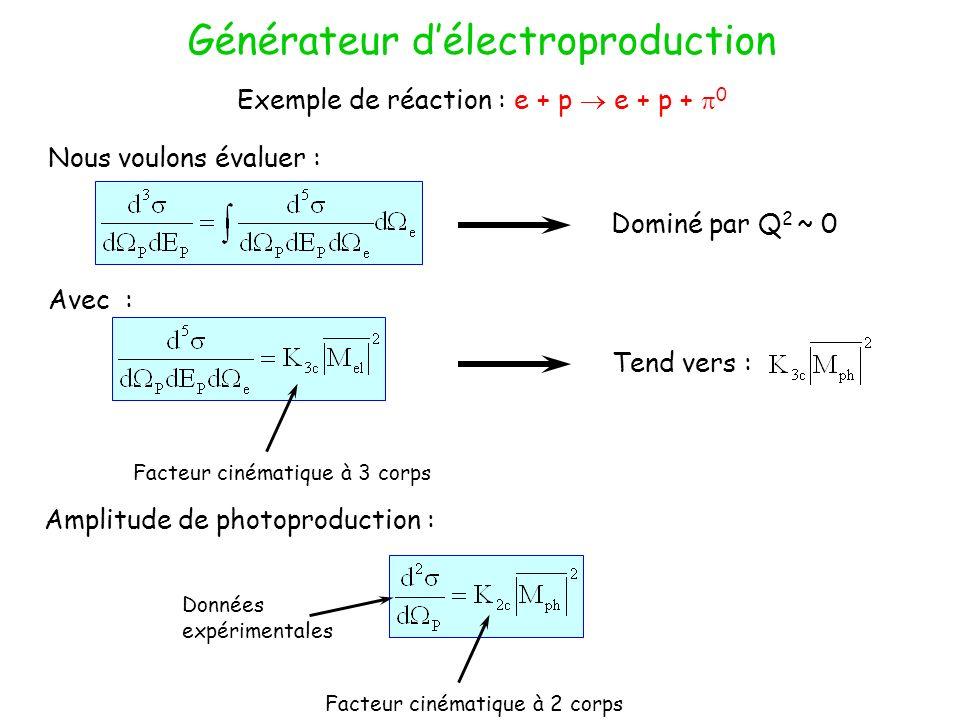Générateur délectroproduction Exemple de réaction : e + p e + p + 0 Nous voulons évaluer : Avec : Dominé par Q 2 ~ 0 Tend vers : Facteur cinématique à 3 corps Amplitude de photoproduction : Facteur cinématique à 2 corps Données expérimentales