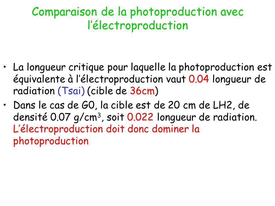 Comparaison de la photoproduction avec lélectroproduction La longueur critique pour laquelle la photoproduction est équivalente à lélectroproduction vaut 0.04 longueur de radiation (Tsai) (cible de 36cm) Dans le cas de G0, la cible est de 20 cm de LH2, de densité 0.07 g/cm 3, soit 0.022 longueur de radiation.