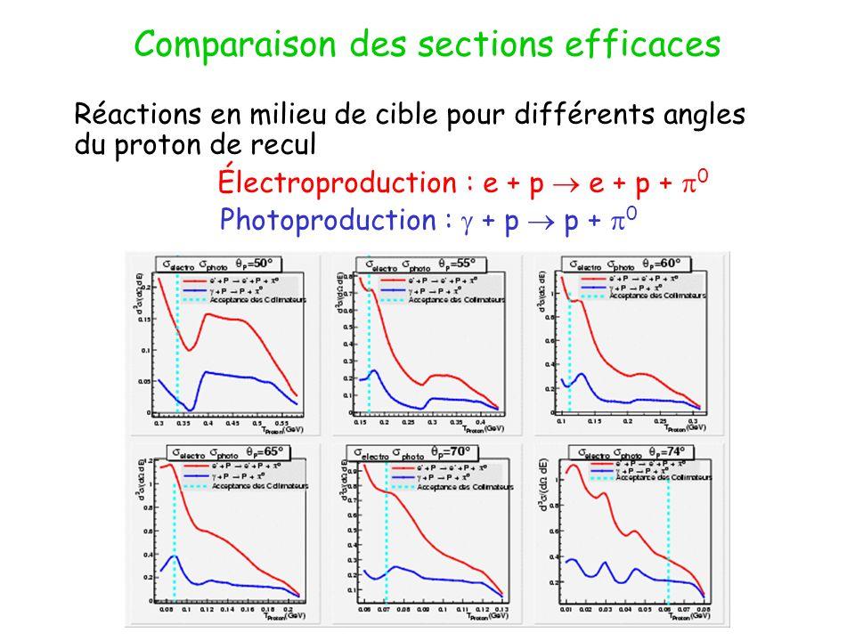 Comparaison des sections efficaces Réactions en milieu de cible pour différents angles du proton de recul Électroproduction : e + p e + p + 0 Photopro