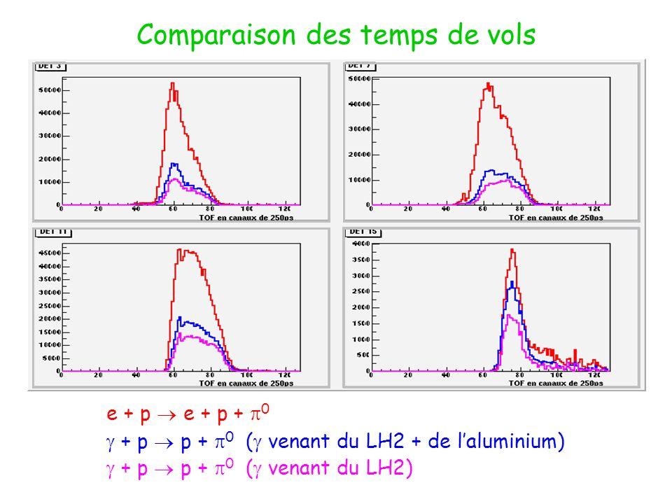 Comparaison des temps de vols e + p e + p + 0 + p p + 0 ( venant du LH2 + de laluminium) + p p + 0 ( venant du LH2)