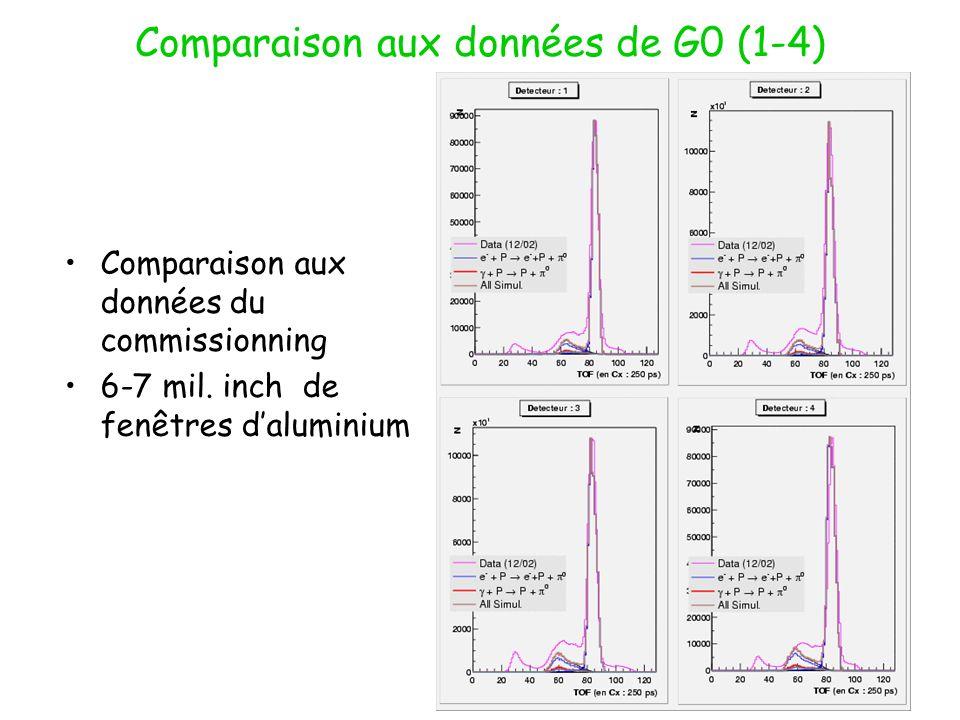 Comparaison aux données de G0 (1-4) Comparaison aux données du commissionning 6-7 mil.