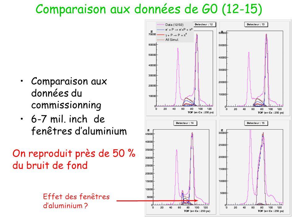 Comparaison aux données de G0 (12-15) Effet des fenêtres daluminium ? On reproduit près de 50 % du bruit de fond Comparaison aux données du commission