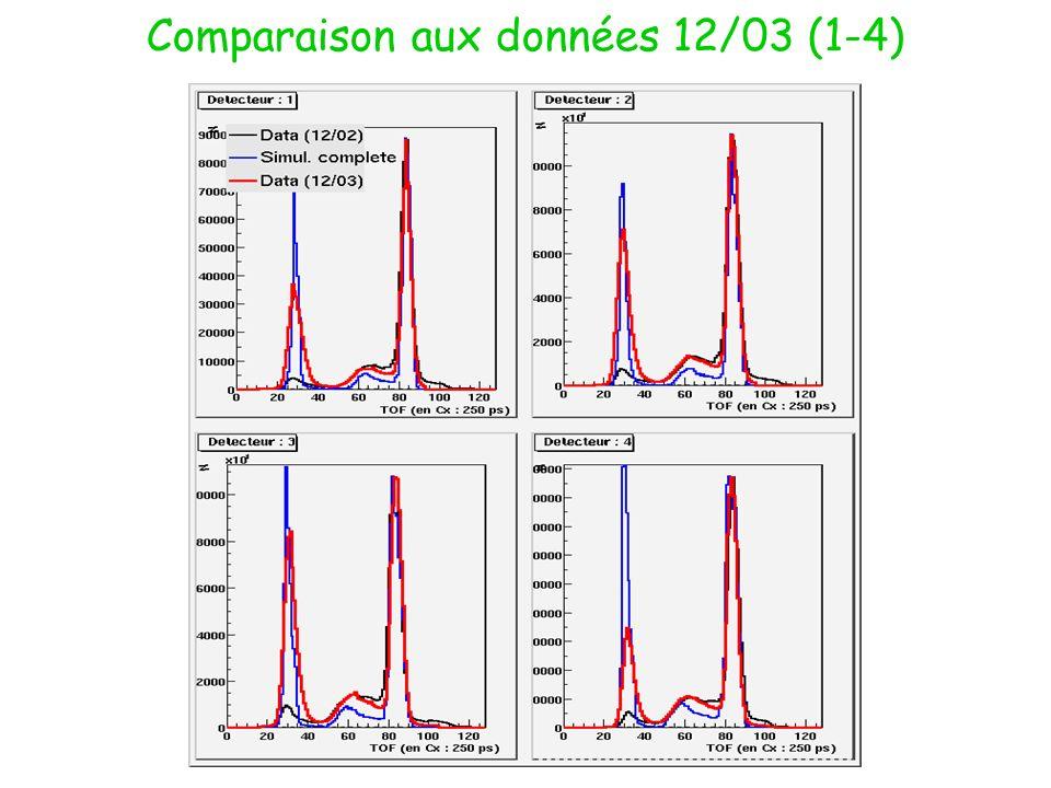 Comparaison aux données 12/03 (1-4)