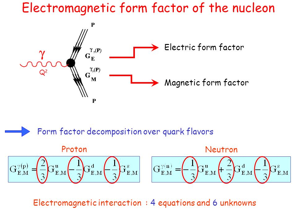 Weak form factors of nucleon Form factor decomposition over quark flavors Electric weak form factor Pseudo-scalar form factor Magnetic weak form factor Axial form factor Weak charge of each quark ( )